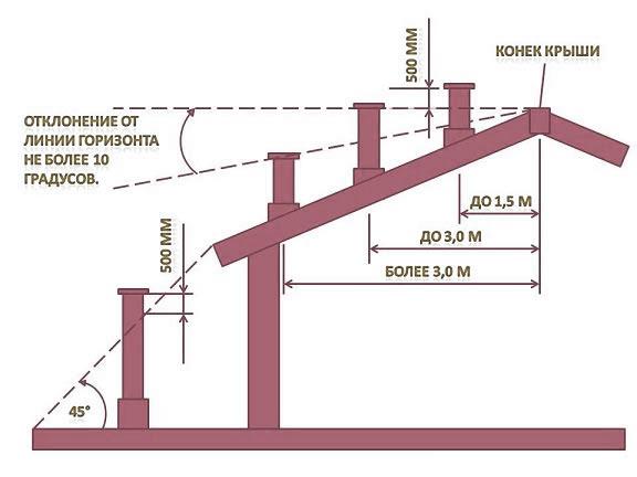Схема установки дымохода с твердотопливным котлом