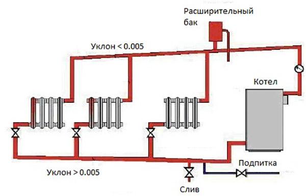 Система открытого типа - схема установки котла
