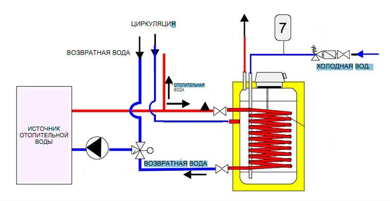 Подключение в систему отопления бойлера косвенного нагрева горячей воды.
