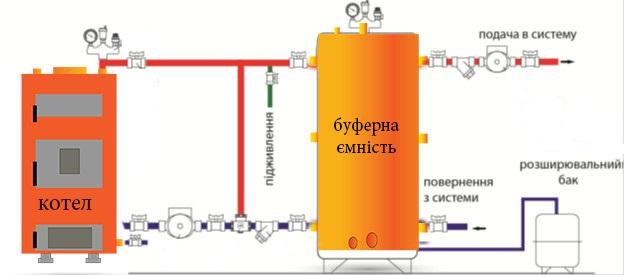 Подключения котла через теплоаккумулятор
